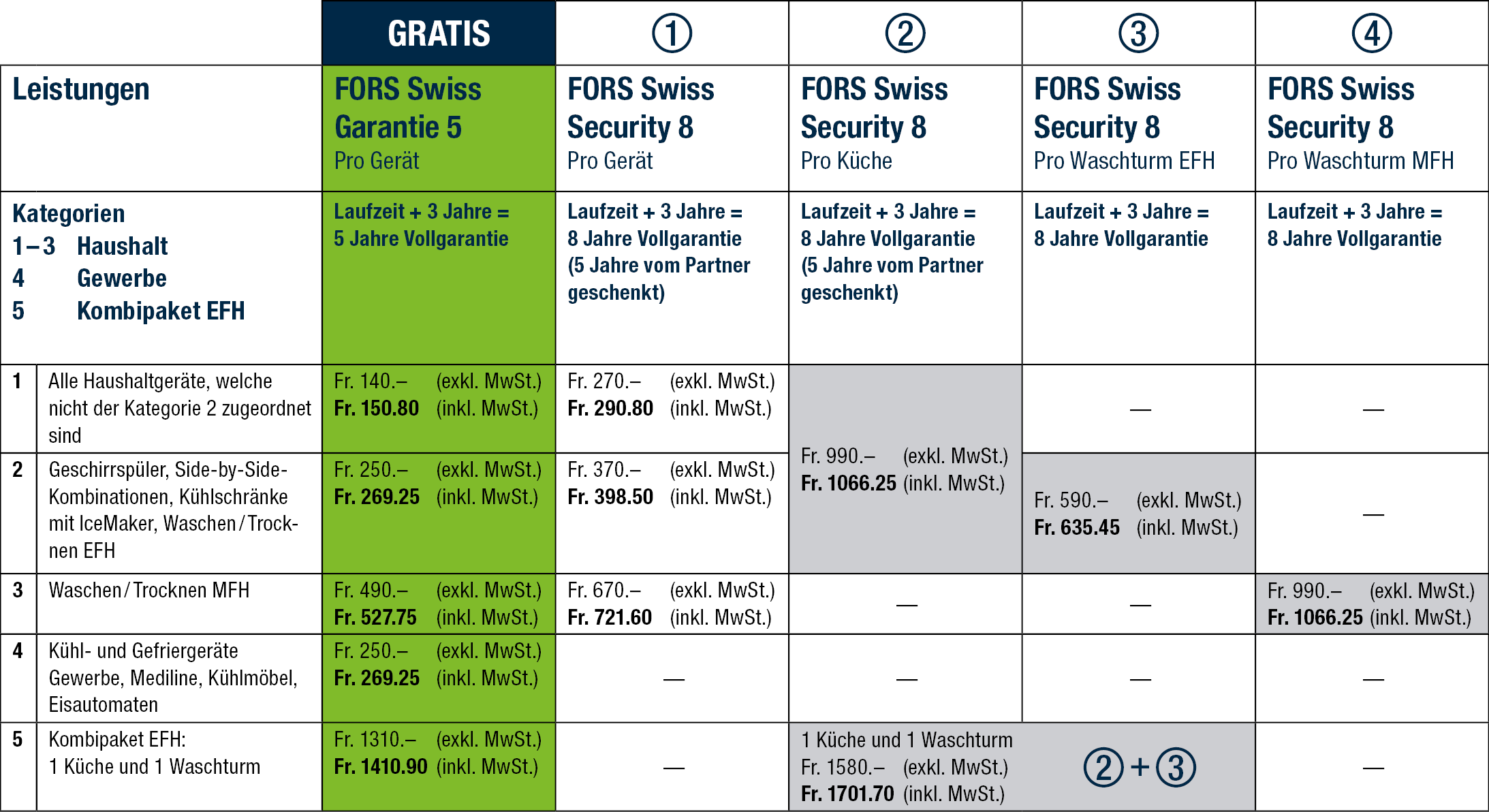 Tabelle-Garantie